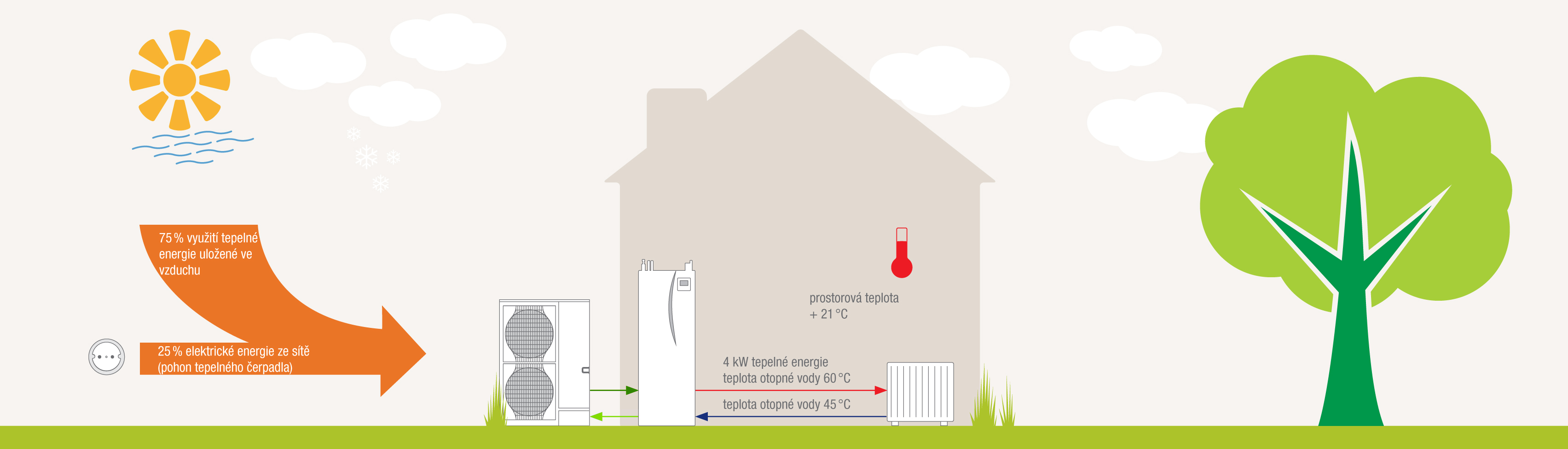 Schéma tepelného čerpadla